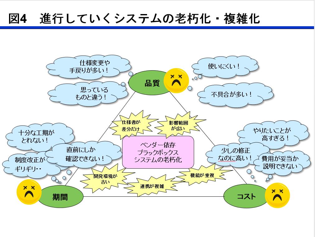 2 情報システム部門としての苦悩の歴史 | Josys-led